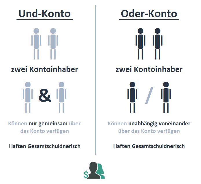 Und- vs. Oder-Konto
